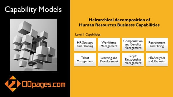 Human Resources Capabilities Model