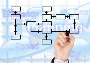 Accounting and Finance Transformation Approach