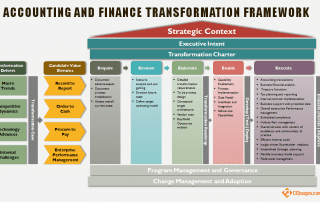 Accounting and Finance Transformation Framework