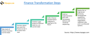 Finance Transformation Steps