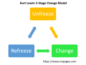 Kurt Lewin Change Management Model