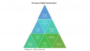 Digital Transformation Scope
