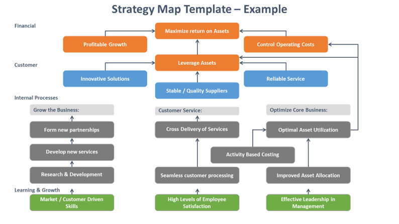 Business Architecture Tools - strategy map