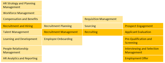 Business Architecture Tools - Capabilities snippet