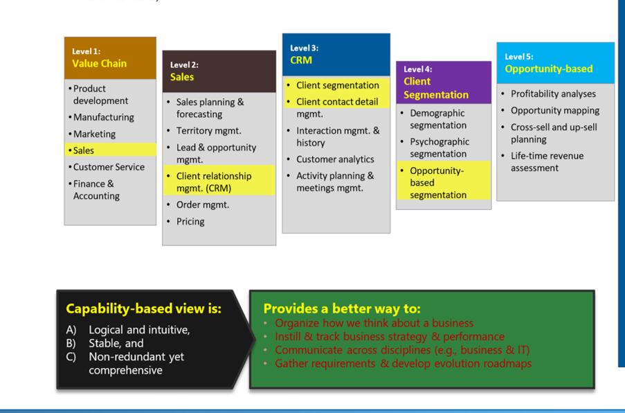 Enterprise Business Architecture - Sample Capability Model Decomposition
