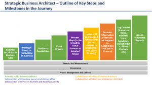 Business Architect - Overall Activities and Steps
