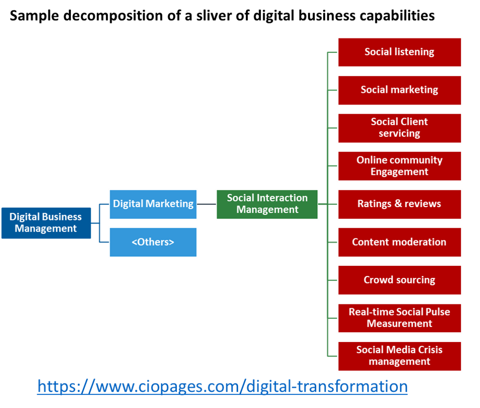 Digital business capabilities - sample decomposition