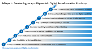 9 Steps to building a digital transformation roadmap