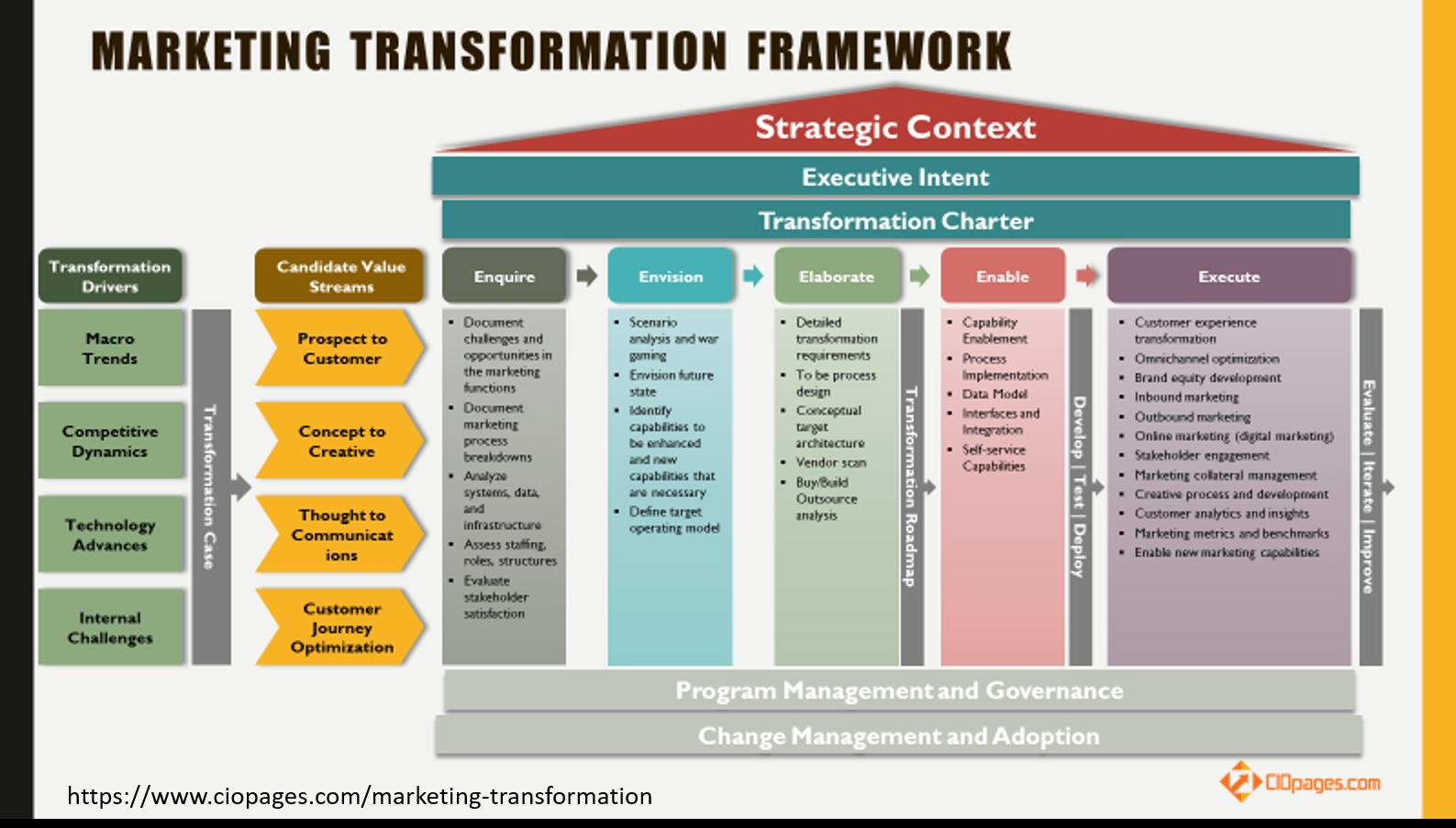 Marketing Transformation Framework