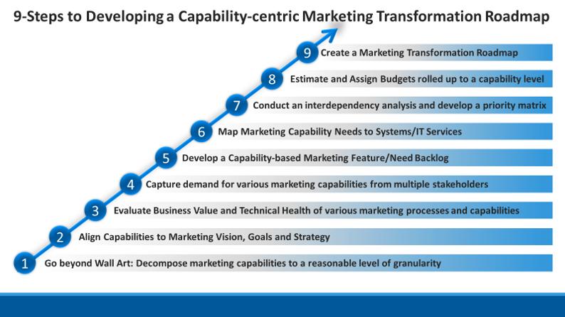 Marketing Transformation Roadmap - 9 Steps